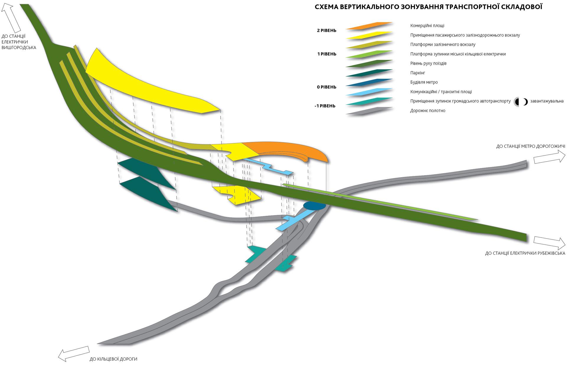 Схема вертикального зонирования транспортного узла