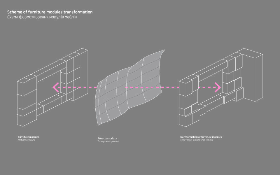 схема-диаграмма геометрии мебели - алгоритмическая архитектура