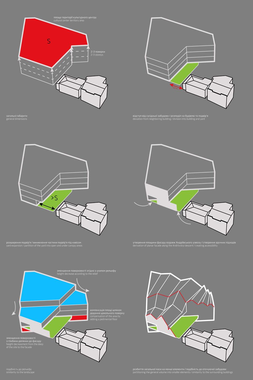 конкурс андреевскій - схема формообразования здания / двора
