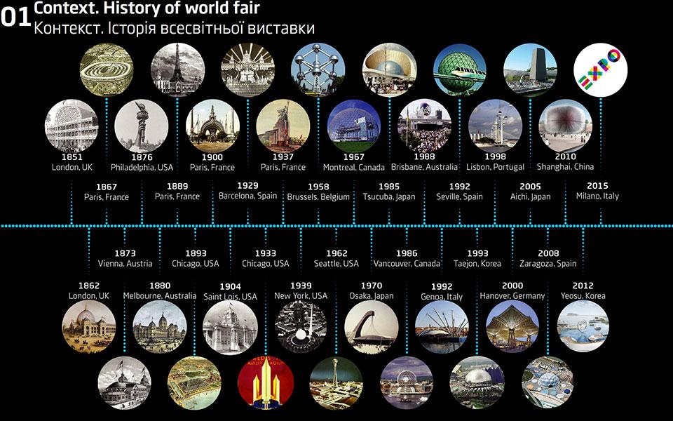 история всемирной экспо - архитектурные павильоны