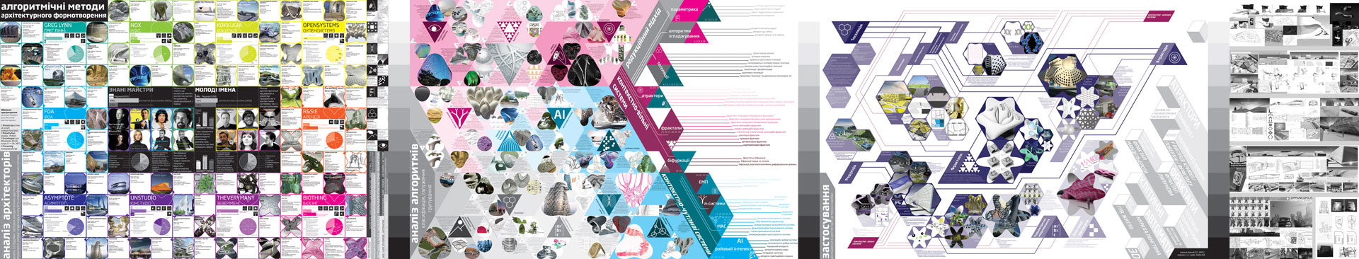 цифрова архітектура