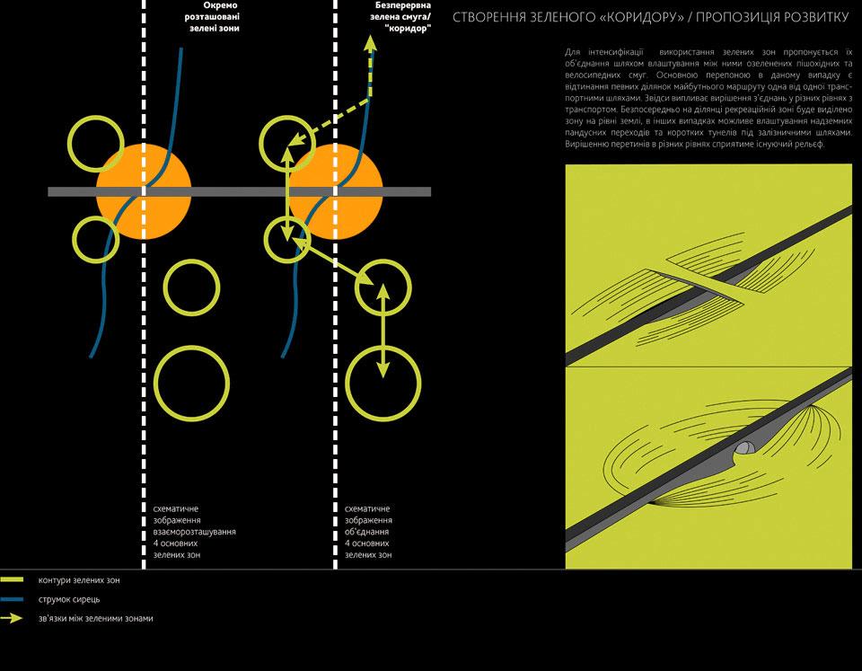 архітектура сирець - озеленення і благоустрій києва