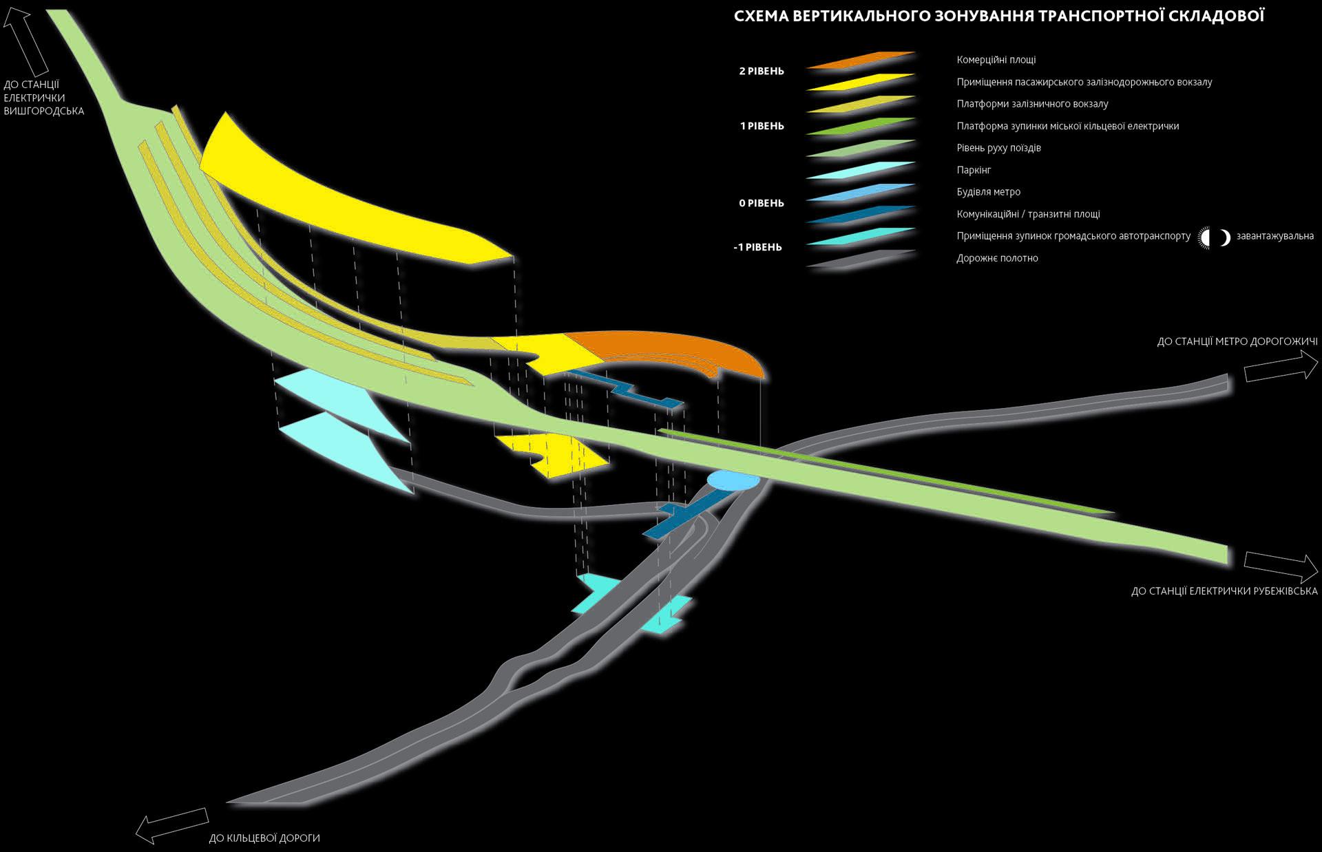 схема вертикального зонування транспортного вузла
