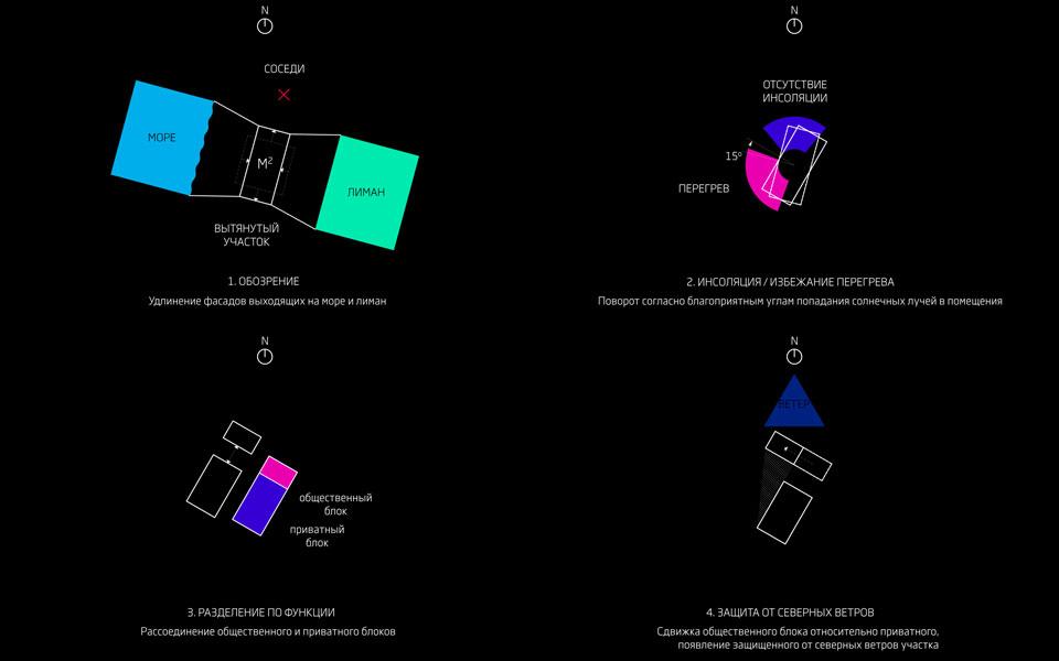 схема архітектурного формотворення - будинок мисливців