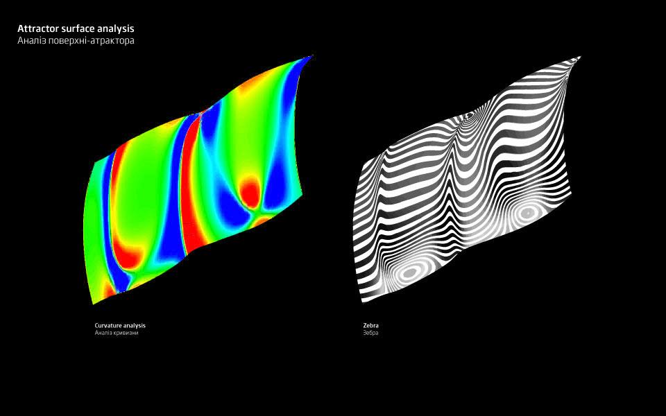 схема аналізу кривини поверхні в дизайні інтер'єру