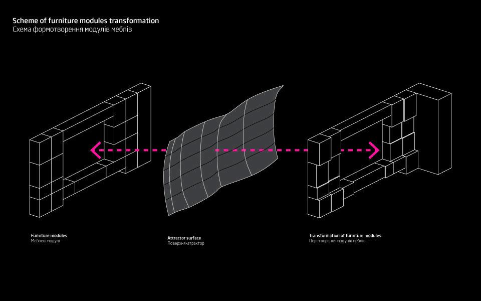 схема-діаграма геометрії меблів - алгоритмічна архітектура