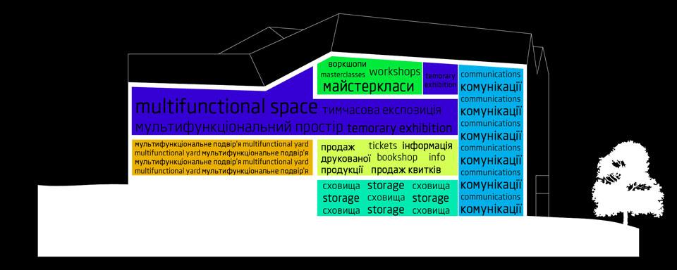 функціональна діаграма на розрізі - конкурс андріївський