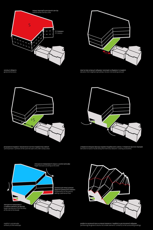 схема формотворення будівлі культурного простору