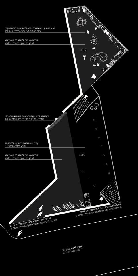 культурний простір на андріївському - фрагмент генплану