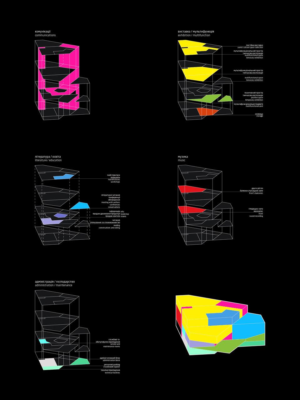 архітектурна діаграма функціонального зонування культурного простору