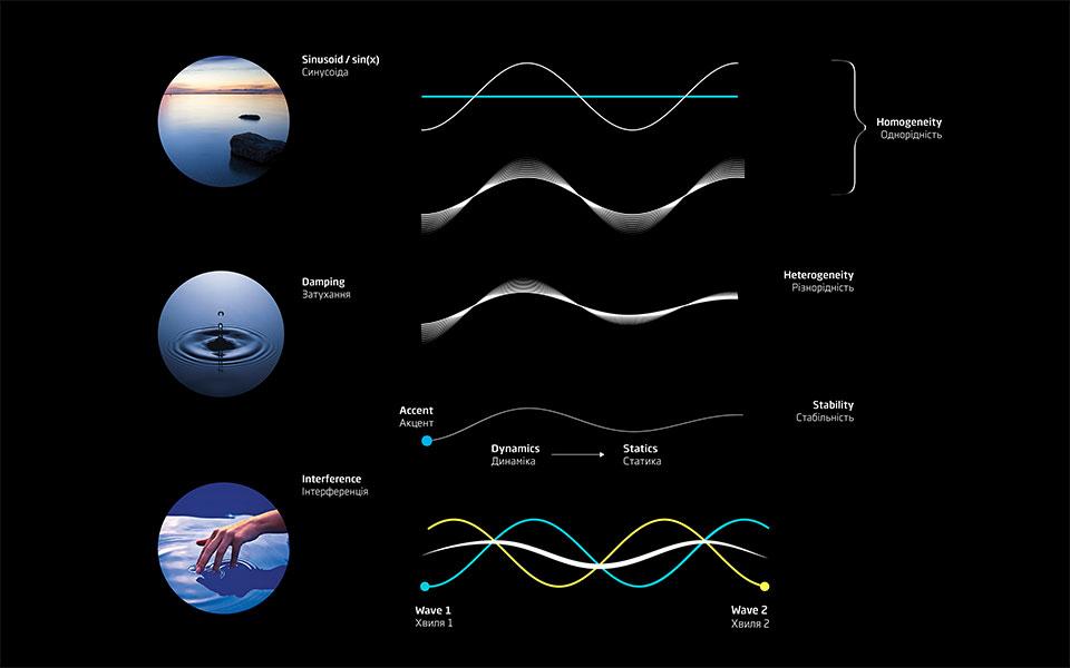 кола на воді - інтерференція архітектура