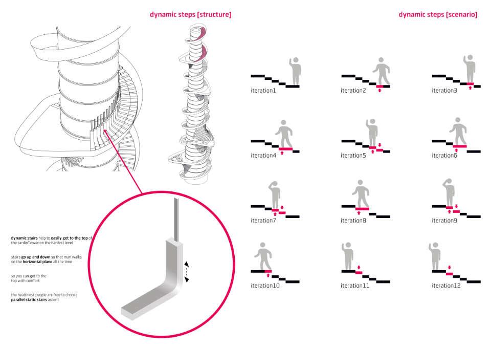 динамічні сходи кардіобашти в юнітсіті