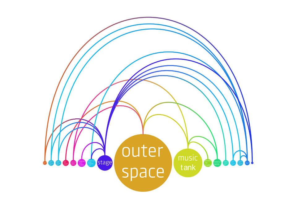 схема функціональних зон - музичне сховище лансароте