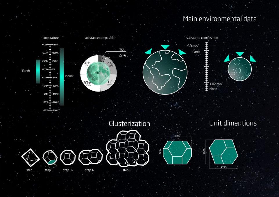 moonstation modules